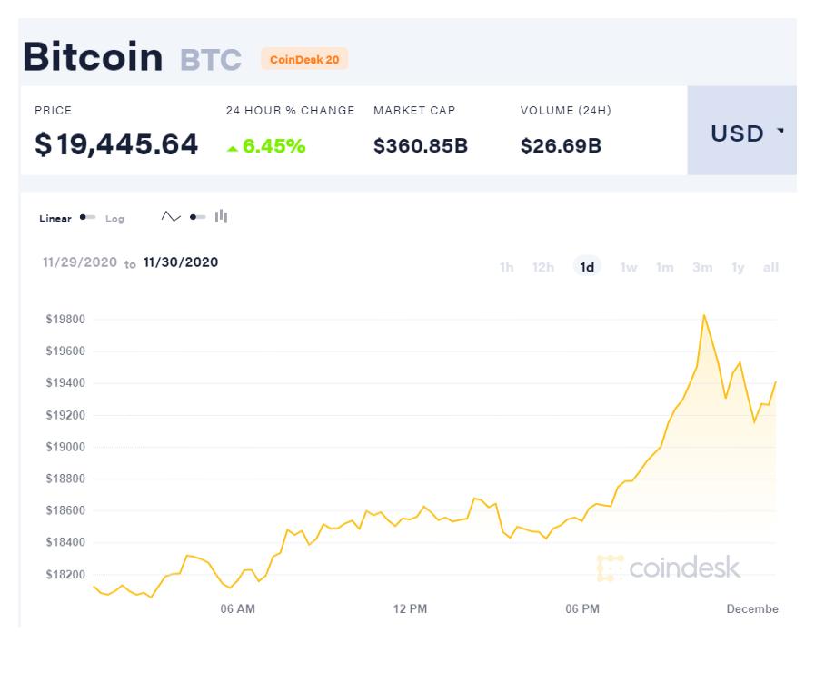 coindesk-BTC-chart-2020-12-01